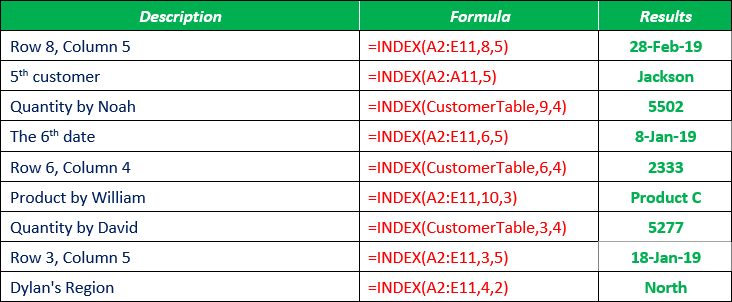 Excel INDEX function with Examples